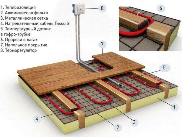 Аналогично организуется теплый пол с нагревательным кабелем.