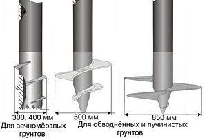 Для определенного типа почвы необходимо подбирать соответствующие сваи