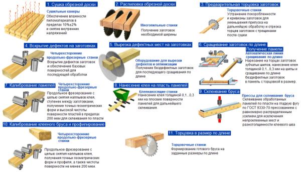 Графическая схема, показывающая процесс производства клееного материала