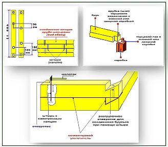 Графическая схема, показывающая способ связки венцов между собой и один из методов организации т-образных стыков и углов