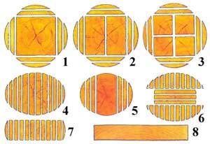 Из принципа распиловки бревна можно видеть сколько материалов получается, что естественно позволяет задуматься о том, как получать готовый брус с меньшими затратами цельной древесины