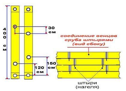 Как правильно собрать сруб из бруса – схематическое изображение процесса соединения венцов