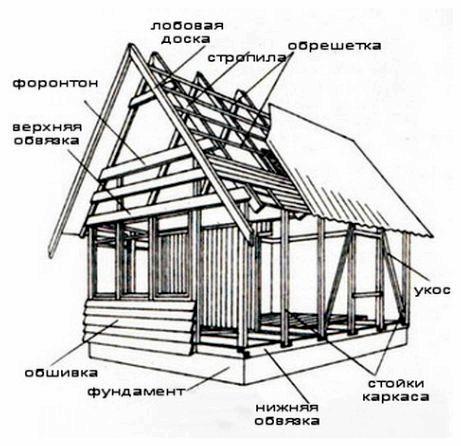 Как рассчитать стоимость - чтобы построить дом из бруса без лишних проблем