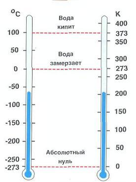 Как видите, при изменении разницы температур практической разницы нет.