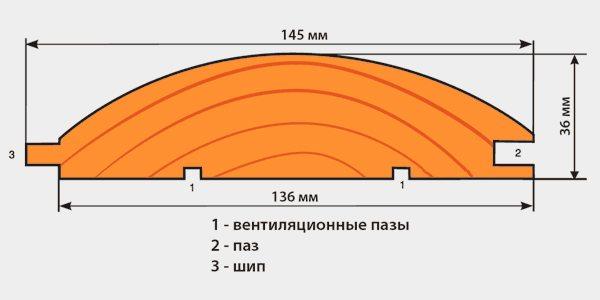 Конструкция панели