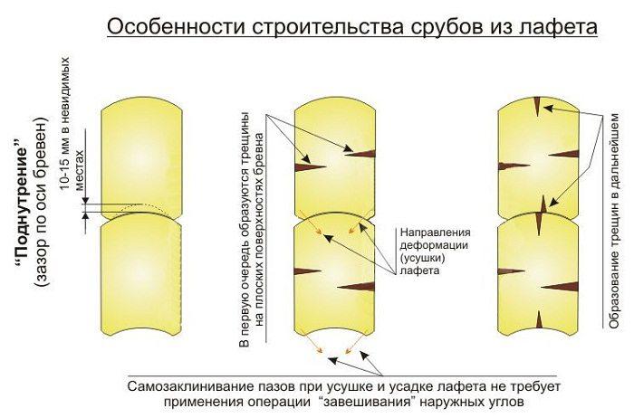 Как сделать из бревна лафет