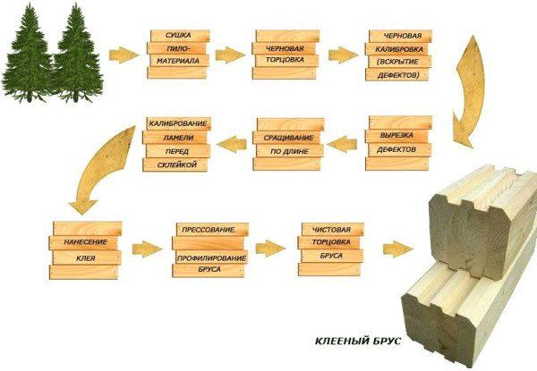 На фото - схема производства клееного бруса.