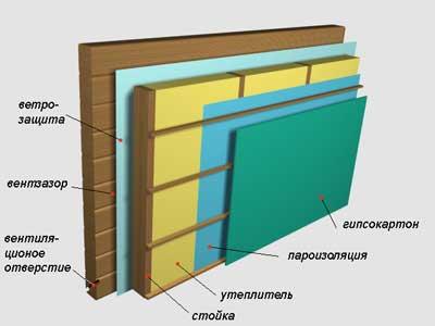 На фото – пример тепло- и пароизоляции стен.