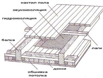 На фото – рисунок межэтажного перекрытия в сборе.