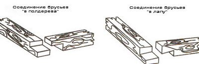 На фото – соединения «в лапу» и «в полдерева».
