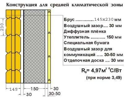 На схеме показано утепление дома из клееного бруса – данная технология применяется для эффективного утепления деревянного фасада дачного загородного дома