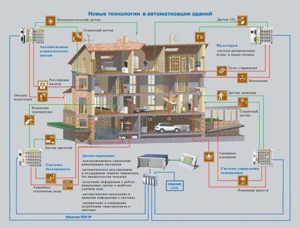 Некоторые дома могут настолько сильно оснащаться новейшими технологическими решениями, что без привлечения специалистов обойтись нельзя