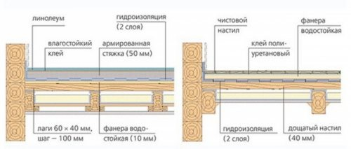 Общая схема монтажа пола.