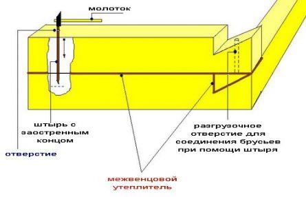 Показана основная схема укладки венцов.