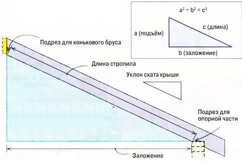 Полезная схема для тех, кто не знает, как рассчитать размеры стропил