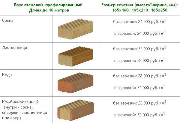 Приблизительные цены на различные виды материала от популярного производителя