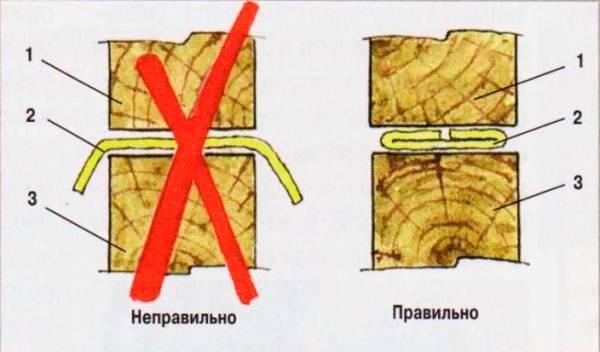 Размещение теплоизоляции, укладываемой между венцами.