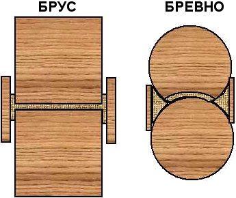 Разница между конфигурацией соединений
