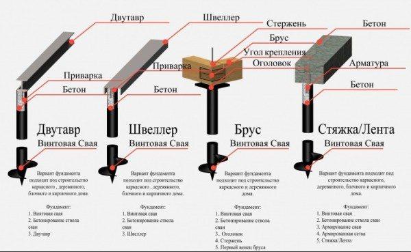 Схема фундамента на винтовых сваях.