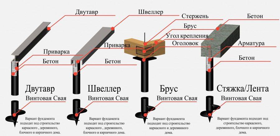 Схема, показывающая типы