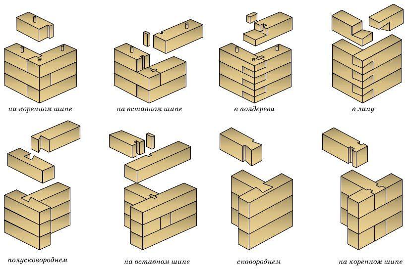 как построить дом из бревна своими руками пошаговая инструкция с фото - фото 9