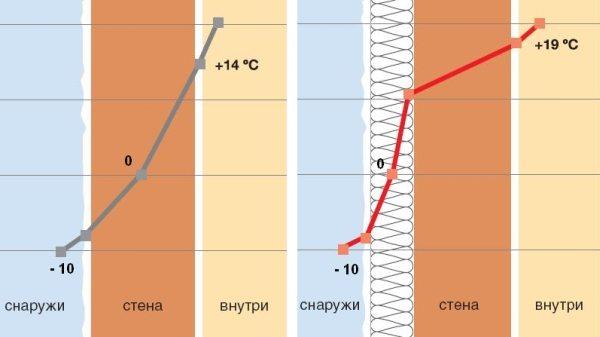 Смещение точки росы при отсутствии и наличии наружного утепления