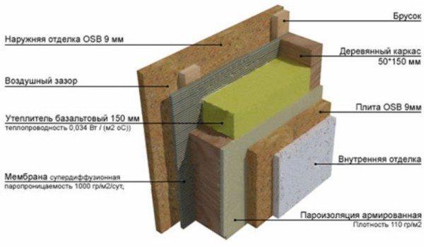 Структура каркасно-щитовых стен.