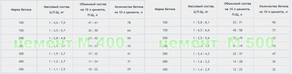 Таблица состава бетонов разных марок