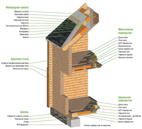 Устройство дома из клееной древесины.