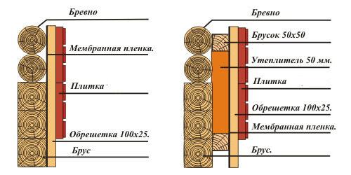 Варианты оформления теплоизоляционного контура