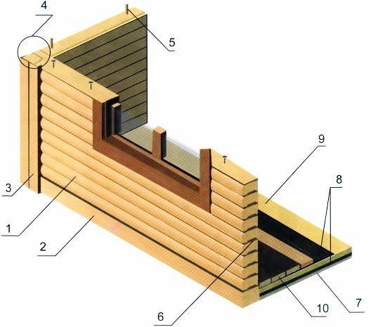 Возведение стен садового домика