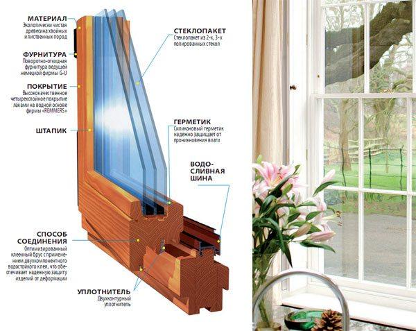 Данная конструкция состоит из стекла компании GUARDIAN и фурнитуры фирмы GEVISS