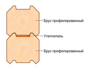 Демонстрируется расположение теплоизоляции между профилированными элементами.