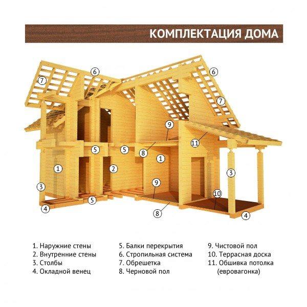 Графическое изображение комплектации дома, показывающее, что для экологически чистой конструкции должен использоваться только натуральный материал
