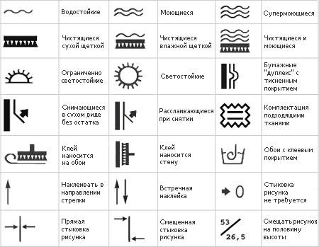 Значки со значениями на рулонах обоев