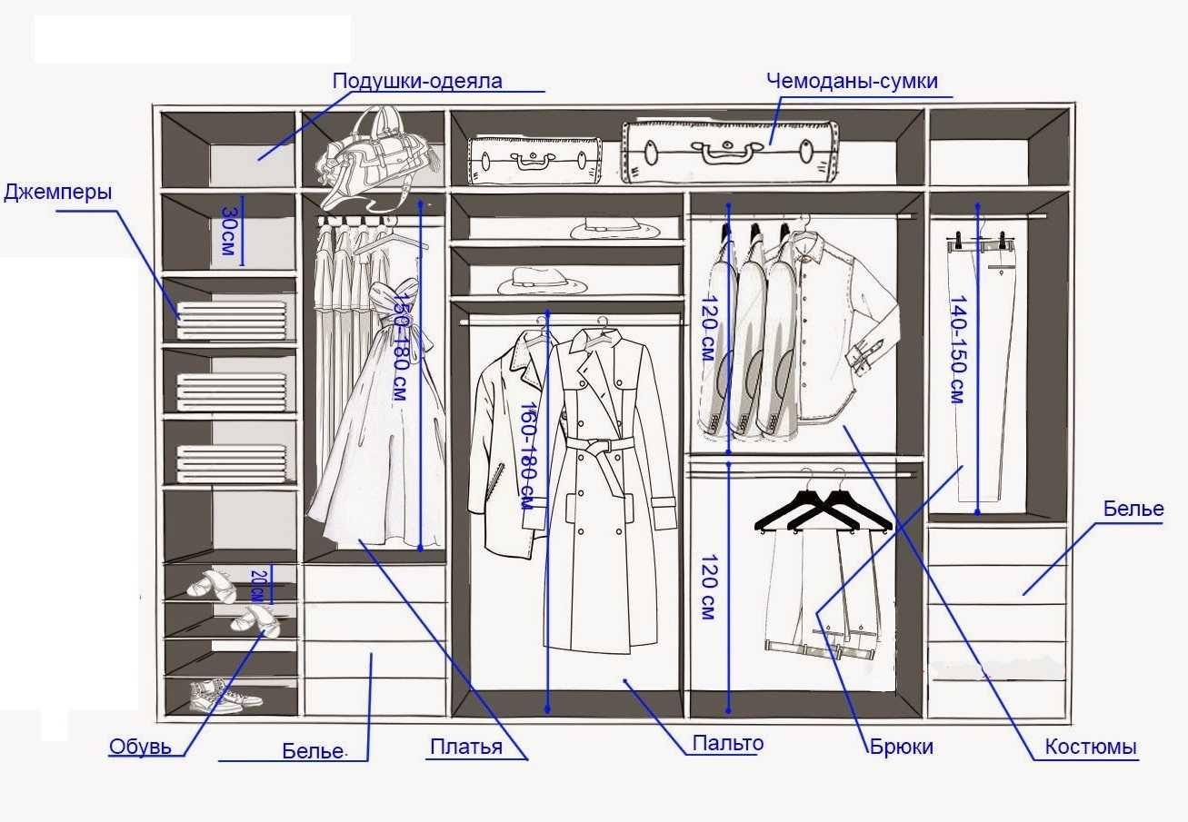 Пример размещения одежды в гардеробной с указателями стандартных размеров полок