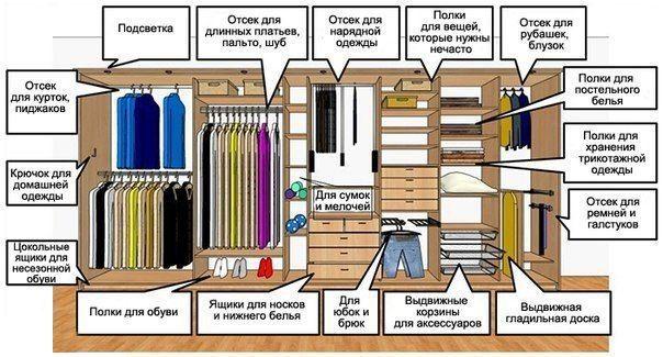 Пример удобного размещения одежды