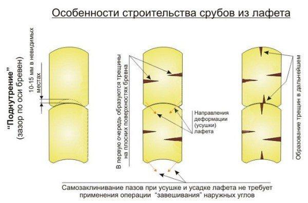 Лафет - разновидность пиломатериала, получаемая при обтесывании бревна с 2 противоположных сторон.