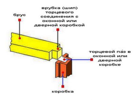 Монтаж дверной и оконной коробки во время строительства