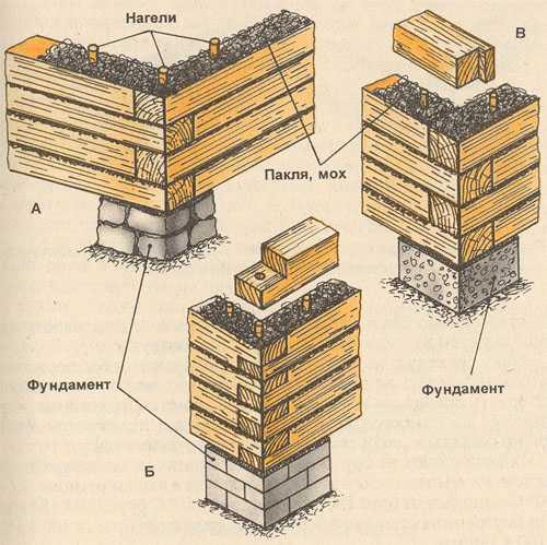На фото демонстрируется схема укладки бруса
