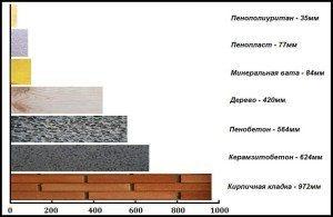 na-grafike-shematicheski-predstavlena-tolshhina-sloev-raznyh-materialov-s-odinakovym-teplovym-soprotivleniem