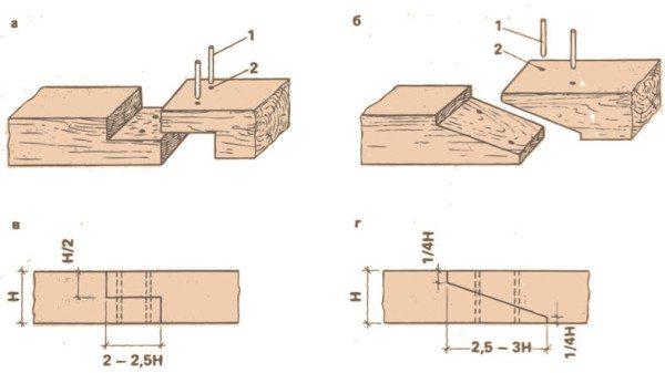 На схеме показан прямой и косой замок для торцевого наращивания брусьев.