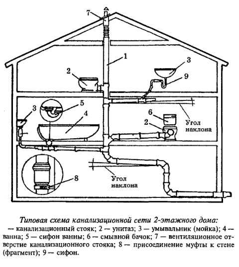 Наглядная схема размещения канализационных систем