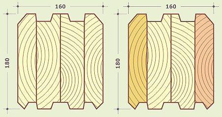 Необходимо знать точные параметры материала