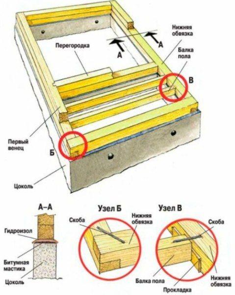 Общая схема закладки венцов.
