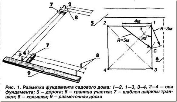 План переноса разметки фундамента на местность вашего участка.