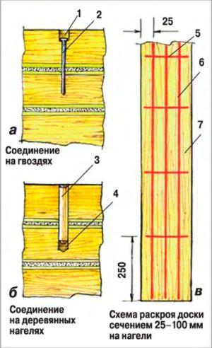 Правильное соединение венцов с помощью гвоздей и деревянных нагелей