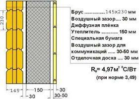 Принцип наружного утепления с указанием слоев и их толщины при использовании бруса 145 мм