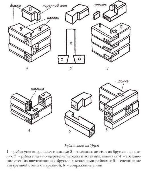 Принцип соединения брусьев при организации углов в доме