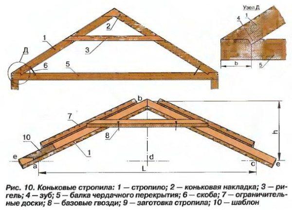 Простейший вариант изготовления стропил с указанием всех необходимых узлов и типов соединения